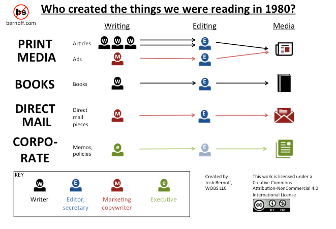 What we read in 1980