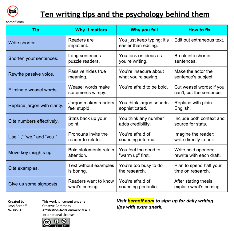 10 top writing tips and the psychology behind them