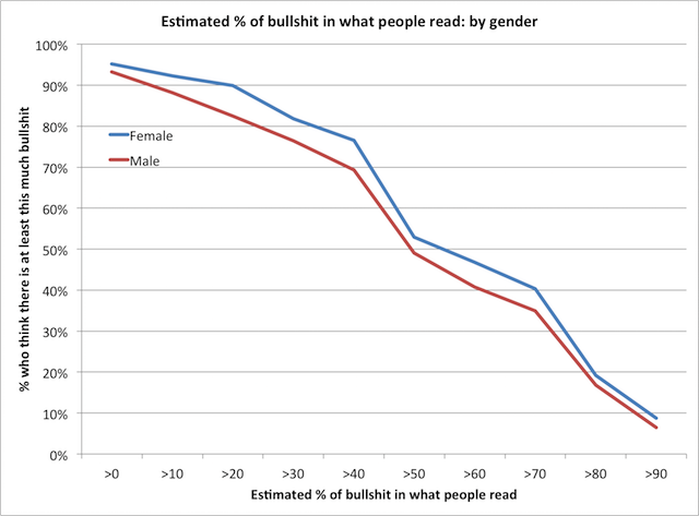 bullshit-by-gender
